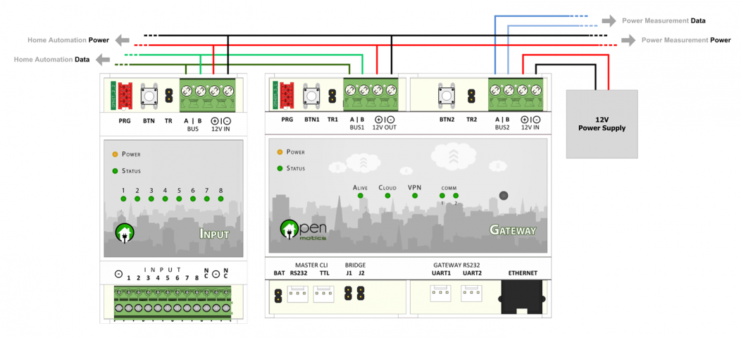 Hardware Installation Guide - OpenMotics