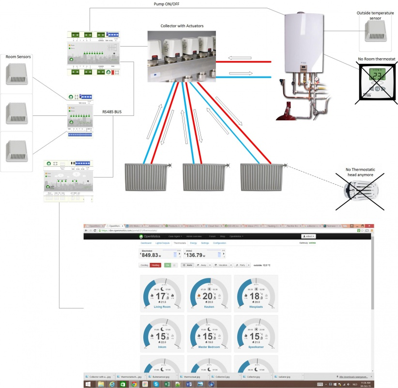 Heating Compatibility - OpenMotics